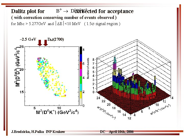 Dalitz plot for B+ D 0 corrected D 0 K+ for acceptance ( with