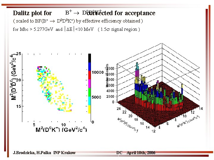 Dalitz plot for B+ D 0 corrected D 0 K+ for acceptance ( scaled