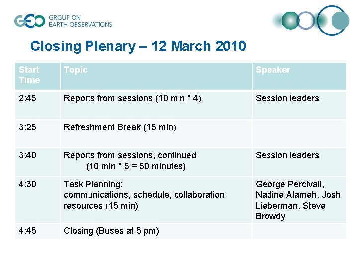 Closing Plenary – 12 March 2010 Start Time Topic Speaker 2: 45 Reports from