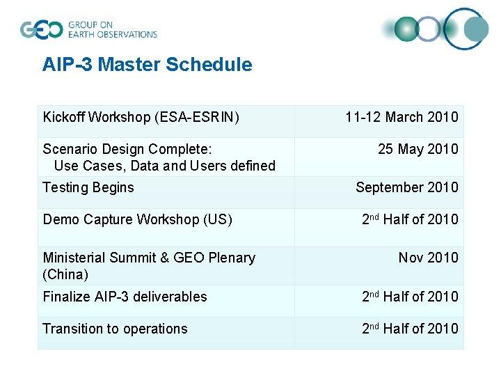 AIP-3 Master Schedule Kickoff Workshop (ESA-ESRIN) Scenario Design Complete: Use Cases, Data and Users