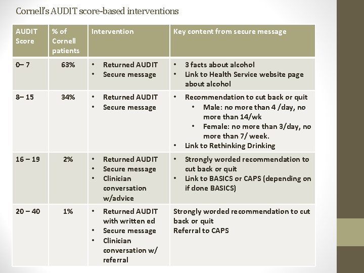 Cornell's AUDIT score-based interventions AUDIT Score % of Cornell patients Intervention Key content from