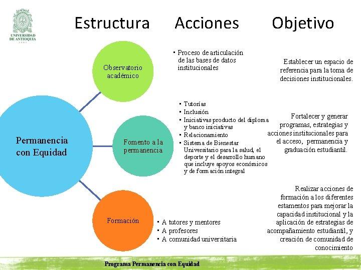 Estructura Acciones • Proceso de articulación de las bases de datos institucionales Observatorio académico