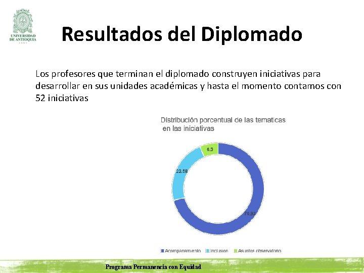 Resultados del Diplomado Los profesores que terminan el diplomado construyen iniciativas para desarrollar en