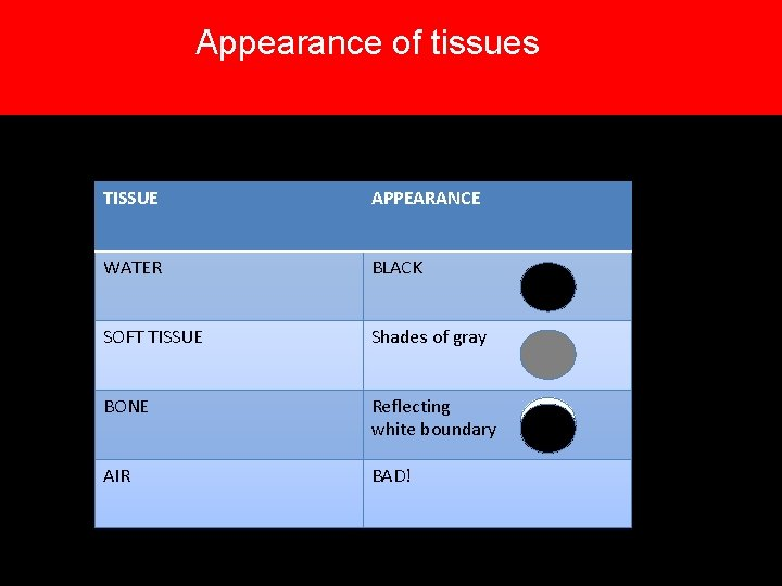 Appearance of tissues TISSUE APPEARANCE WATER BLACK SOFT TISSUE Shades of gray BONE Reflecting