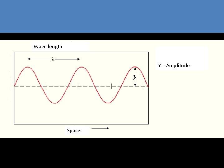 Wave length Y = Amplitude Space