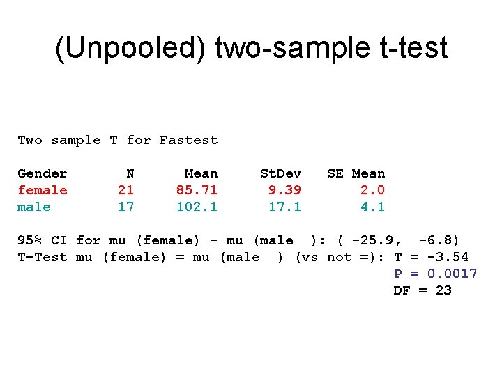 (Unpooled) two-sample t-test Two sample T for Fastest Gender female N 21 17 Mean