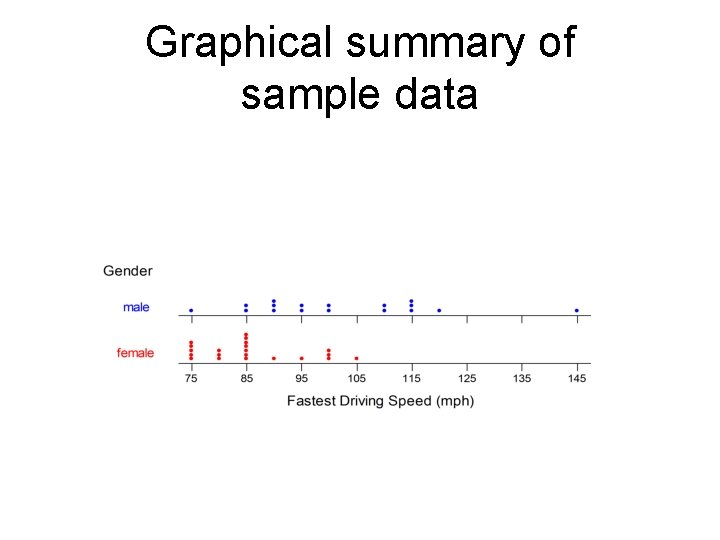 Graphical summary of sample data