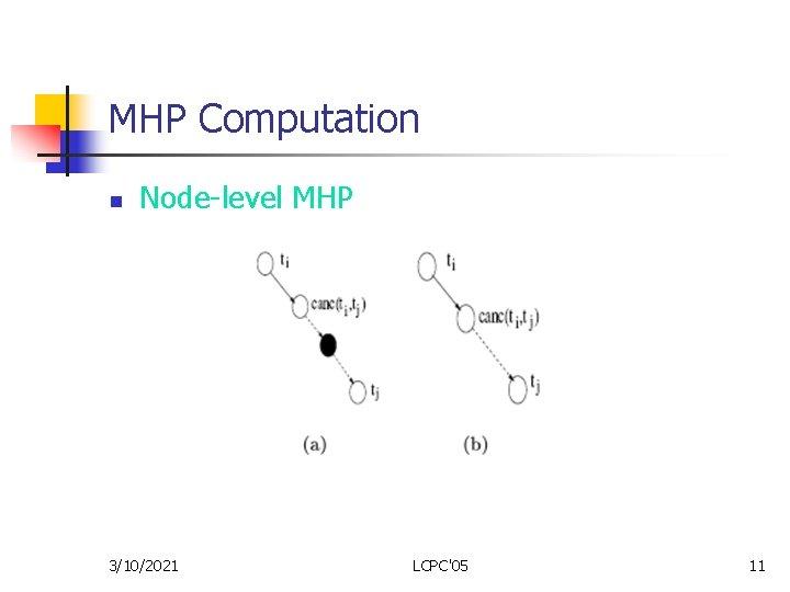 MHP Computation n Node-level MHP 3/10/2021 LCPC'05 11
