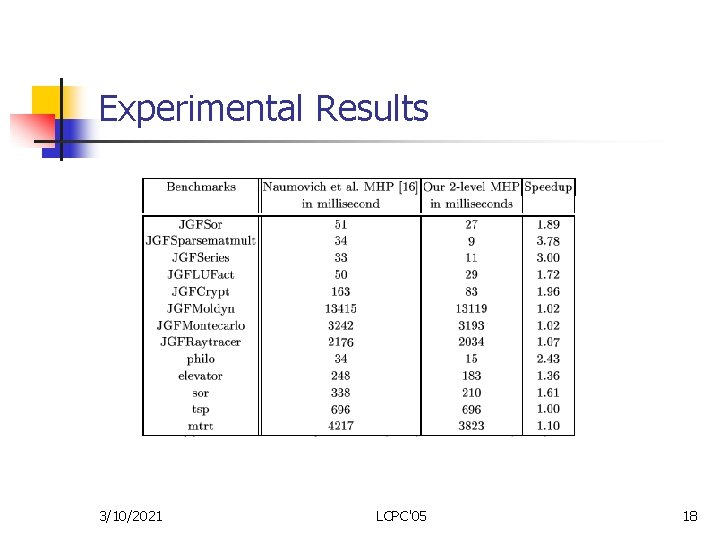 Experimental Results 3/10/2021 LCPC'05 18