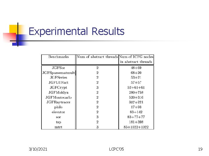 Experimental Results 3/10/2021 LCPC'05 19