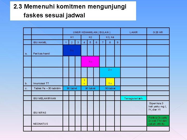 2. 3 Memenuhi komitmen mengunjungi faskes sesuai jadwal IBU HAMIL UMUR KEHAMILAN ( BULAN