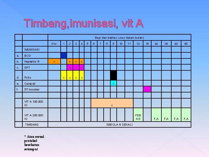 Timbang, imunisasi, vit A IMUNISASI a. BCG b. Hepatitis B c. DPT d. Polio