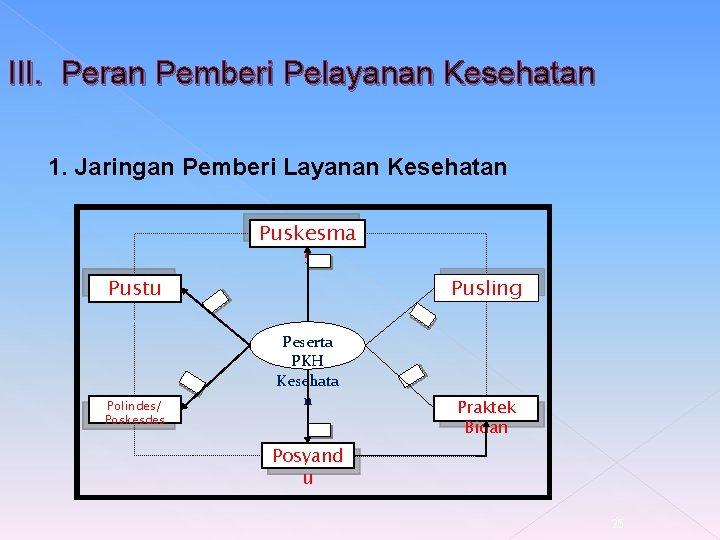 III. Peran Pemberi Pelayanan Kesehatan 1. Jaringan Pemberi Layanan Kesehatan Puskesma s 1 Pustu