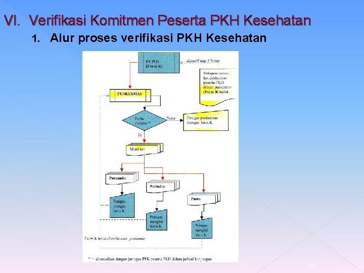 VI. Verifikasi Komitmen Peserta PKH Kesehatan 1. Alur proses verifikasi PKH Kesehatan 30