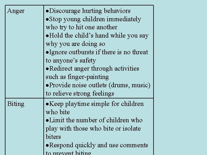 Anger Biting Discourage hurting behaviors Stop young children immediately who try to hit one