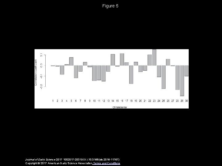 Figure 5 Journal of Dairy Science 2017 1002017 -2031 DOI: (10. 3168/jds. 2016 -11767)