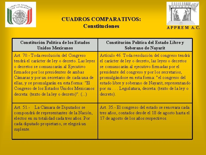 CUADROS COMPARATIVOS: Constituciones A P P R E M A. C. Constitución Política de