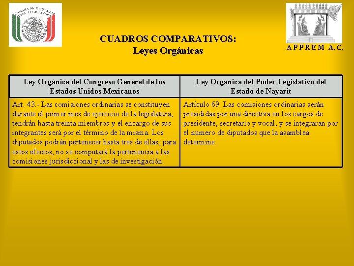 CUADROS COMPARATIVOS: Leyes Orgánicas A P P R E M A. C. Ley Orgánica