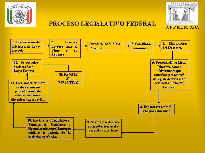 PROCESO LEGISLATIVO FEDERAL 1. Presentación de iniciativa de Ley o Decreto 12. Se resuelve