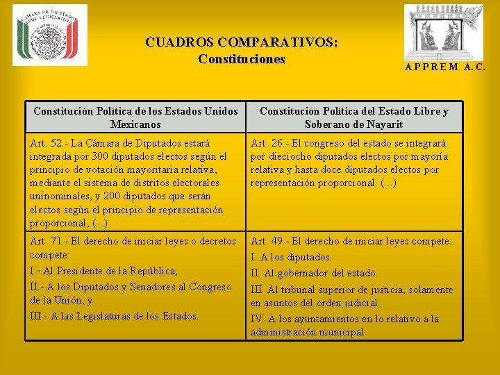CUADROS COMPARATIVOS: Constituciones Constitución Política de los Estados Unidos Mexicanos A P P R