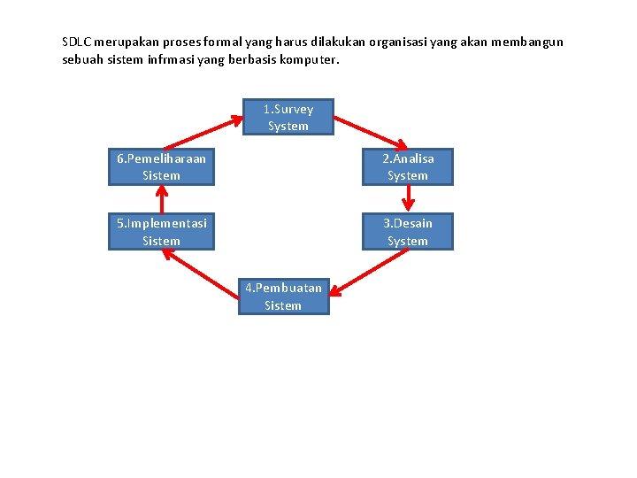 SDLC merupakan proses formal yang harus dilakukan organisasi yang akan membangun sebuah sistem infrmasi