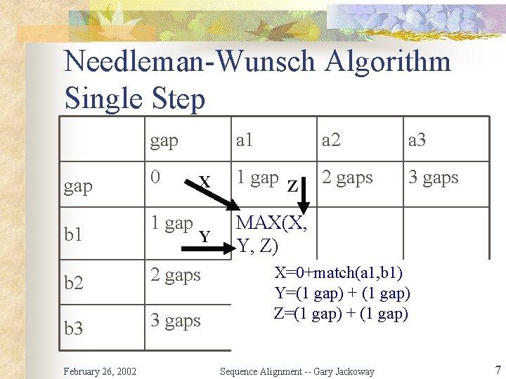 Needleman-Wunsch Algorithm Single Step gap b 1 0 1 gap a 1 a 2