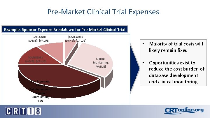 Pre-Market Clinical Trial Expenses Example: Sponsor Expense Breakdown for Pre-Market Clinical Trial [CATEGORY NAME]: