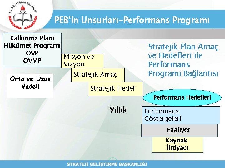 PEB'in Unsurları-Performans Programı Kalkınma Planı Hükümet Programı OVP Misyon ve OVMP Vizyon Orta ve