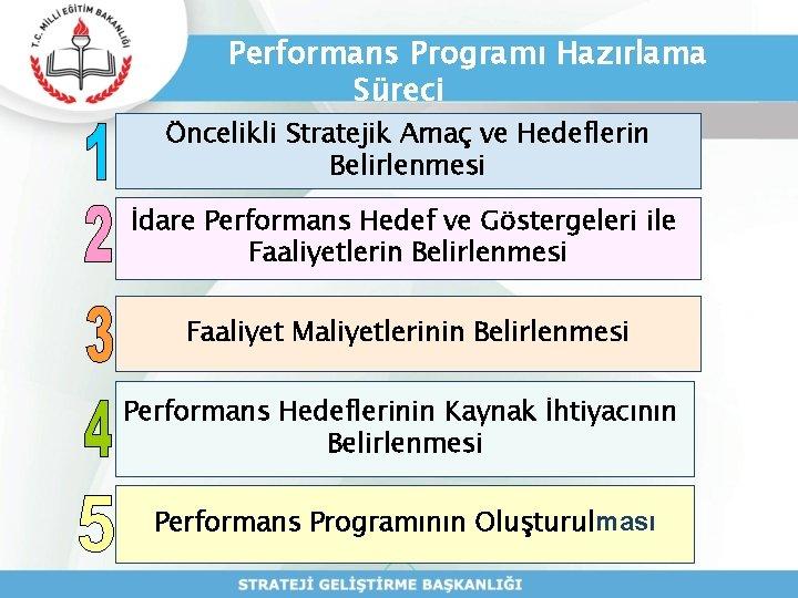 Performans Programı Hazırlama Süreci Öncelikli Stratejik Amaç ve Hedeflerin Belirlenmesi İdare Performans Hedef ve