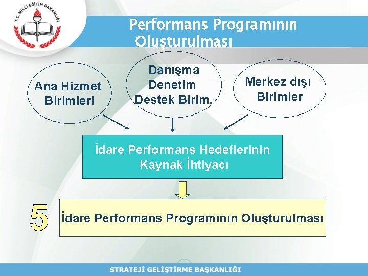 Performans Programının Oluşturulması Ana Hizmet Birimleri Danışma Denetim Destek Birim. Merkez dışı Birimler İdare