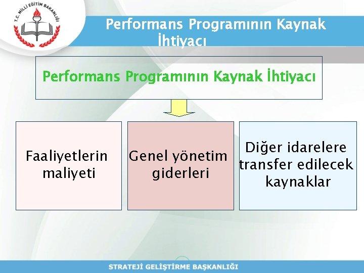 Performans Programının Kaynak İhtiyacı Faaliyetlerin maliyeti Diğer idarelere Genel yönetim transfer edilecek giderleri kaynaklar