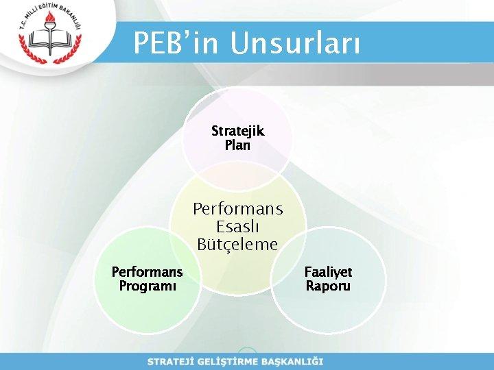 PEB'in Unsurları Stratejik Plan Performans Esaslı Bütçeleme Performans Programı Faaliyet Raporu