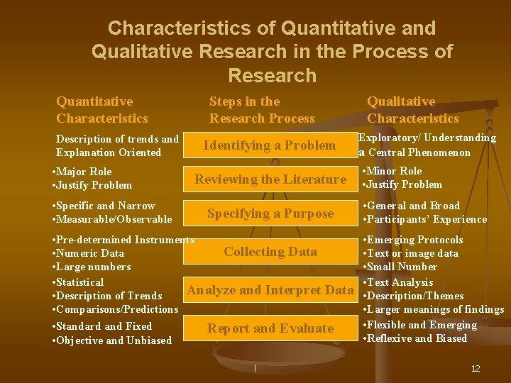 Characteristics of Quantitative and Qualitative Research in the Process of Research Quantitative Characteristics Description