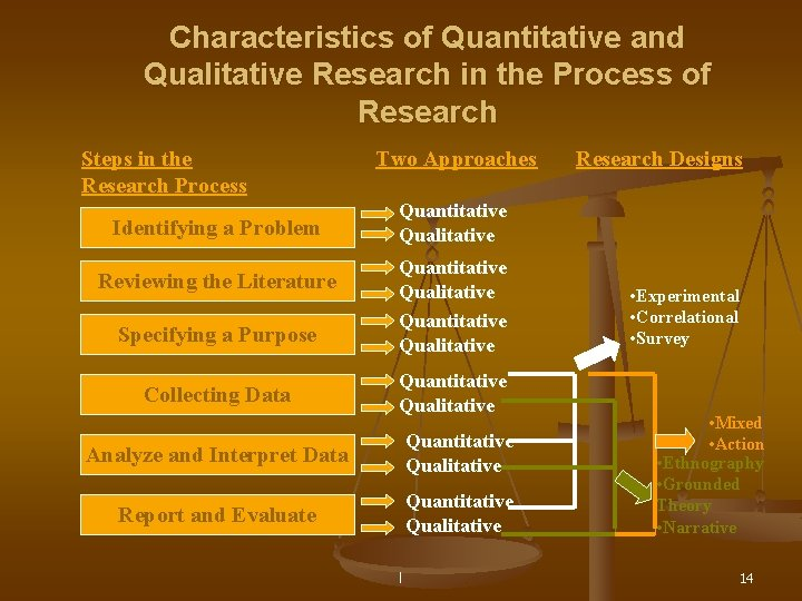 Characteristics of Quantitative and Qualitative Research in the Process of Research Steps in the