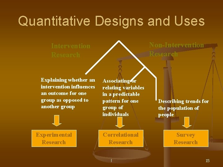 Quantitative Designs and Uses Non-Intervention Research Explaining whether an intervention influences an outcome for