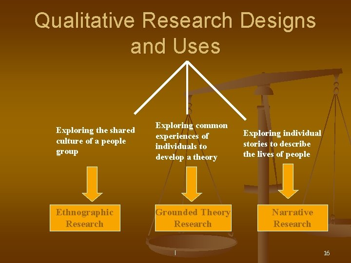 Qualitative Research Designs and Uses Exploring the shared culture of a people group Exploring