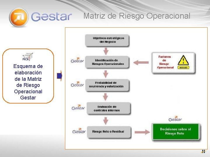 Matriz de Riesgo Operacional Esquema de elaboración de la Matriz de Riesgo Operacional Gestar