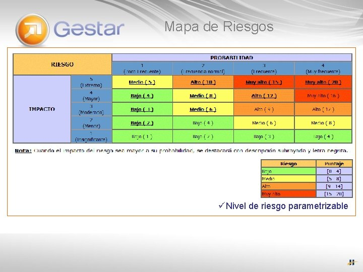 Mapa de Riesgos üNivel de riesgo parametrizable