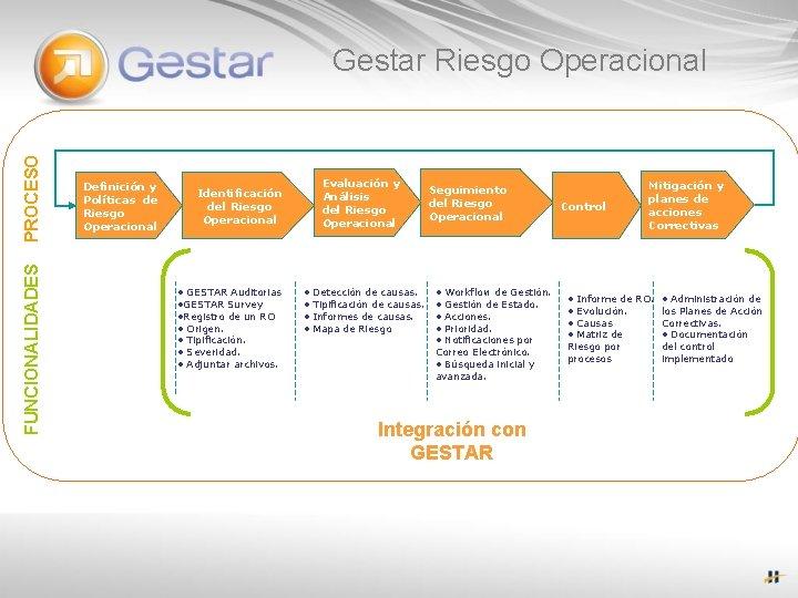 FUNCIONALIDADES PROCESO Gestar Riesgo Operacional Definición y Políticas de Riesgo Operacional Evaluación y Análisis