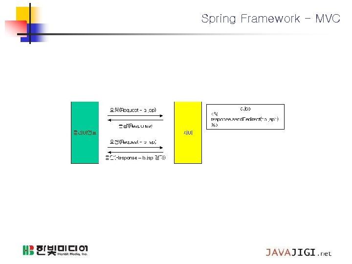 Spring Framework - MVC