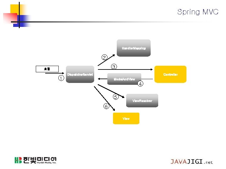 Spring MVC Handler. Mapping 2 3 요청 1 Dispatcher. Servlet Controller Model. And. View