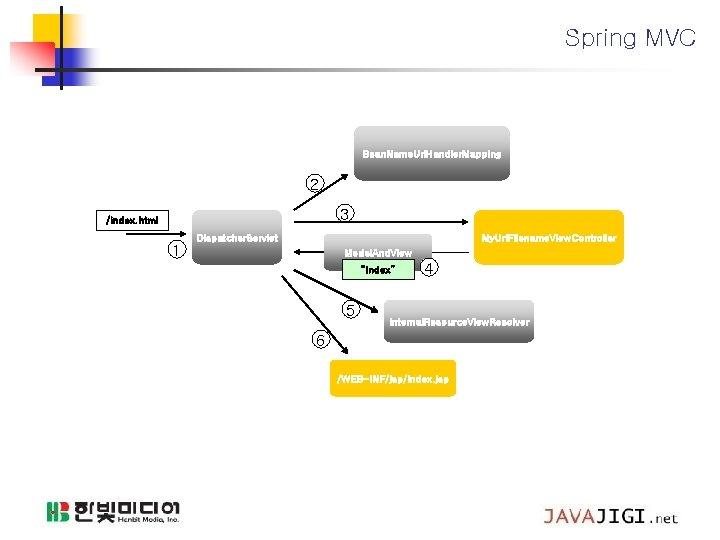 Spring MVC Bean. Name. Url. Handler. Mapping 2 3 /index. html 1 Dispatcher. Servlet