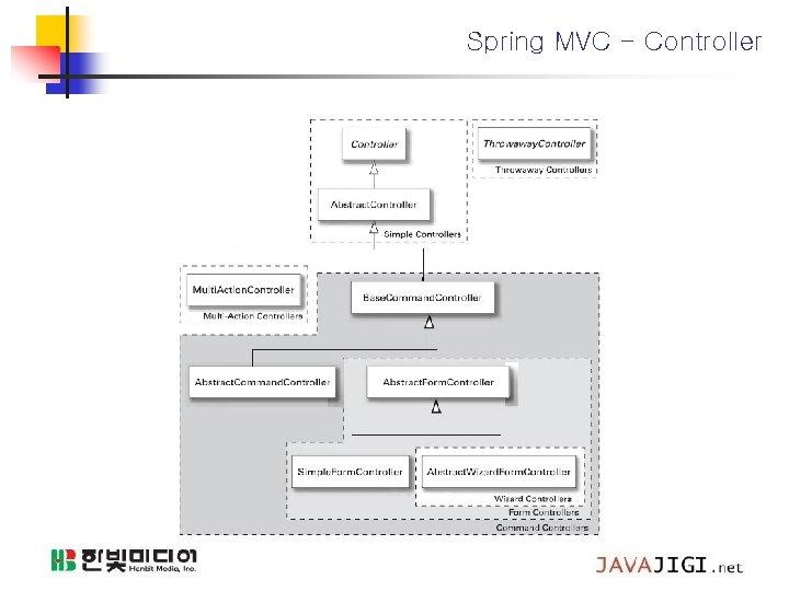 Spring MVC - Controller