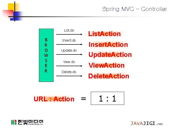 Spring MVC - Controller List. do B R O W S E R List.
