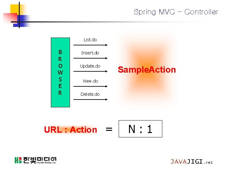 Spring MVC - Controller List. do B R O W S E R Insert.