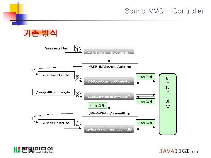 Spring MVC - Controller 기존 방식