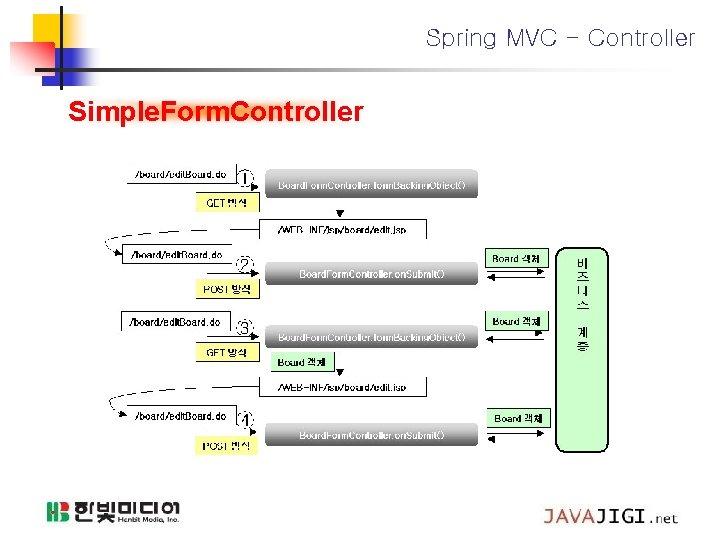 Spring MVC - Controller Simple. Form. Controller
