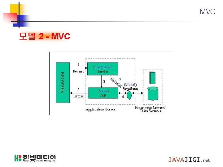 MVC 모델 2 - MVC