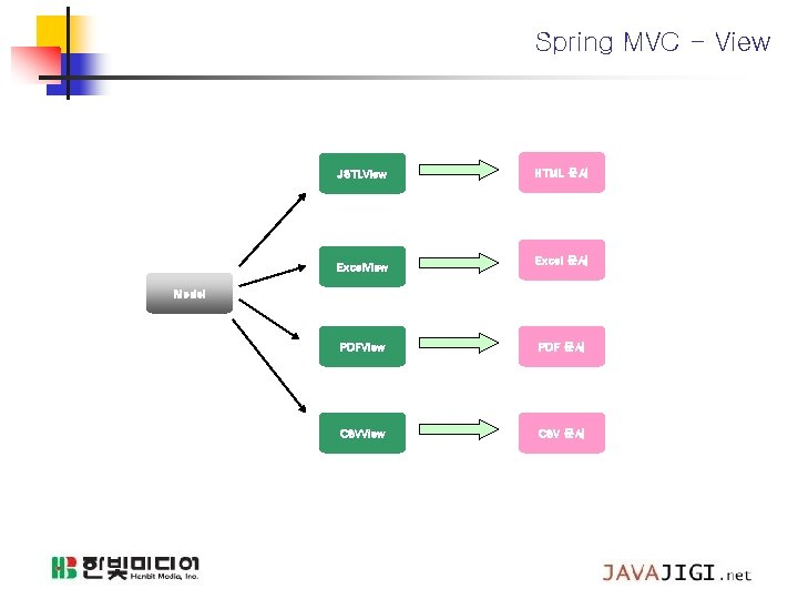 Spring MVC - View JSTLView Excel. View HTML 문서 Excel 문서 Model PDFView PDF