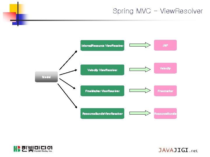 Spring MVC - View. Resolver Internal. Resource View. Resolver Velocity View. Resolver JSP Velocity